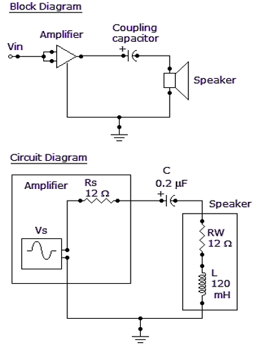Determine the frequency at which the maximum power is transferred from the amplifier to the speaker in the given figure.