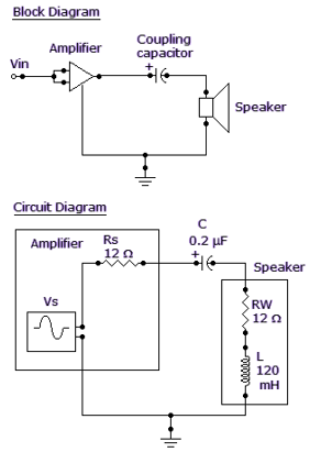 Referring to the given circuit, how much power, in watts, is delivered to the speaker at the determined frequency if VS 4.5 VRMS